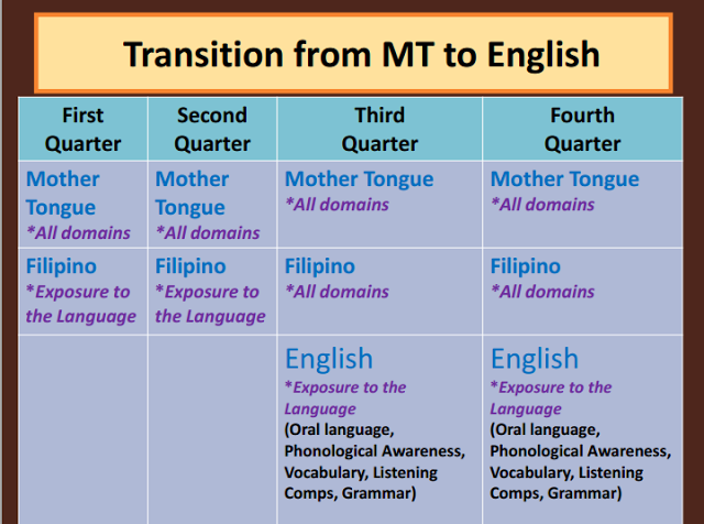 K to 12 curriculum guide in english grade 7 pdf