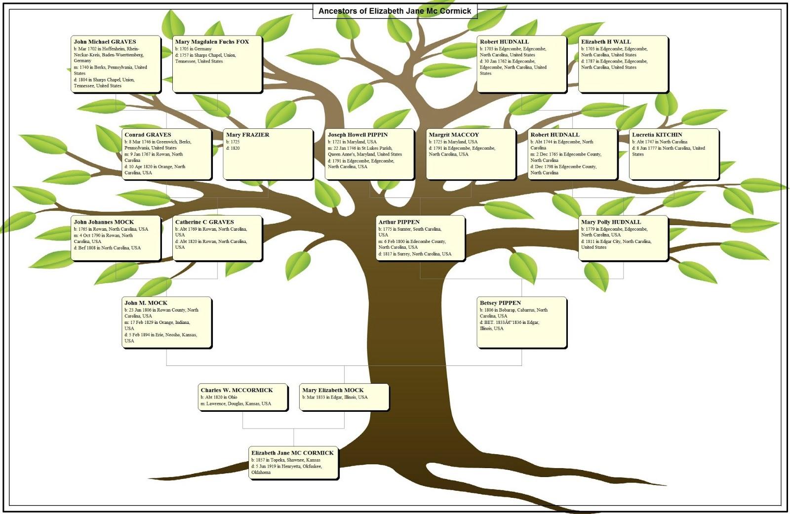 Bennights Unite A Family Tree Chart