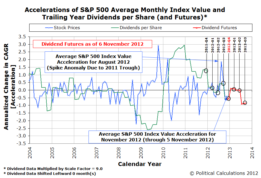 S&P 500 Accelerations of Average Monthly Index Value and Trailing Year Dividends per Share, with Futures as of 6 November 2012