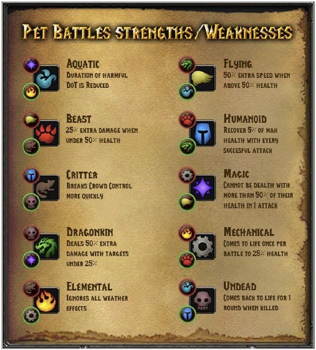 Warcraft Pets Cheat sheet and more achievements