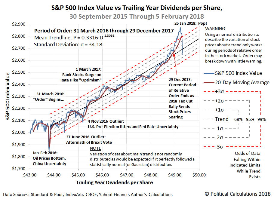 S&P 500 Index Value vs Trailing Year Dividends per Share, 30 September 2015 through 5 February 2018