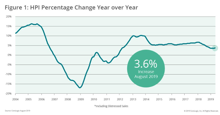 Calculated Risk Corelogic House Prices Up 36 Year Over