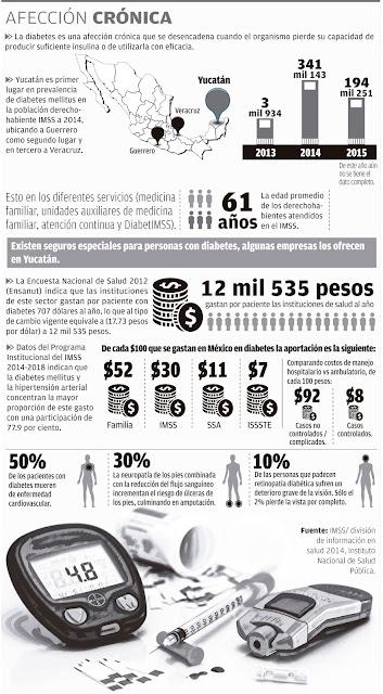 La diabetes en Yucatán