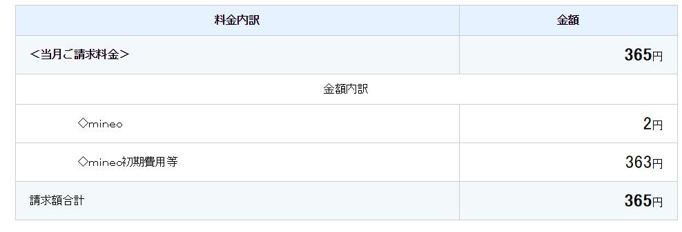 mineo 無事にキャンペーン適応で利用開始月も0円スタート