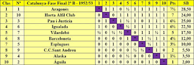 Clasificación campeonato de Catalunya por equipos 2ª categoría fase final 1952/53
