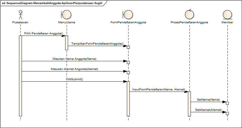 Blog Sugih Hartono: Sequence Diagram Aplikasi Perpustakaan ...