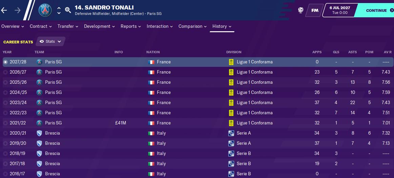 Sandro Tonali: Career History until 2027