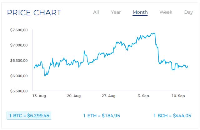 chart blockchain