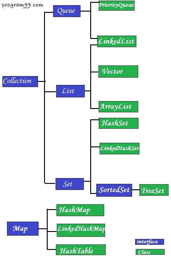 Set, List, Queue, Map interface ~ Program99 - Programming