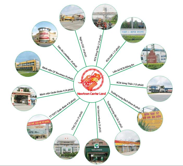 Liên kết vùng dự án newtown Center Land