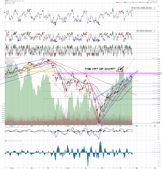 SPX Rising Channel Support Broken