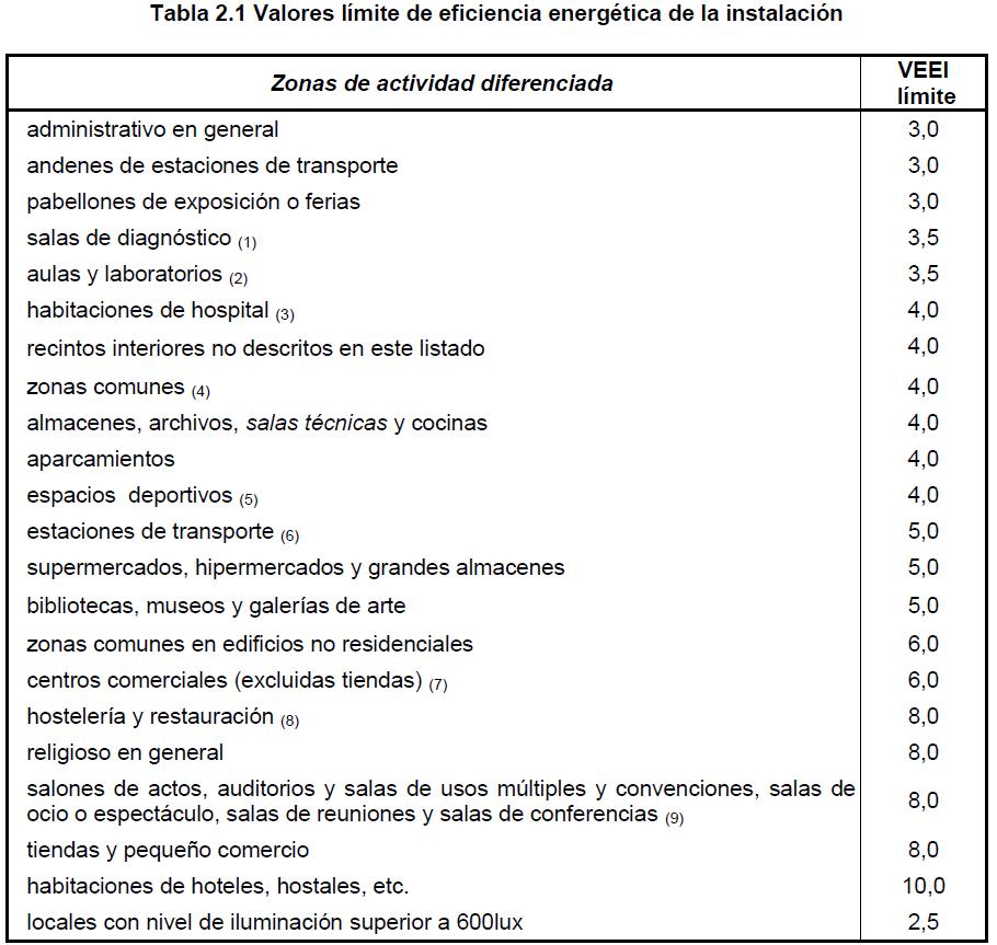 Eficiencia Y Rehabilitaci 243 N Energ 233 Tica Cambios Del Db He