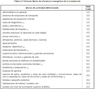 Eficiencia y Rehabilitacin Energtica Cambios del DBHE