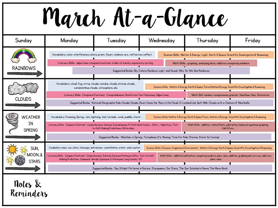 Science of March FREEBIES! - The First Grade Parade