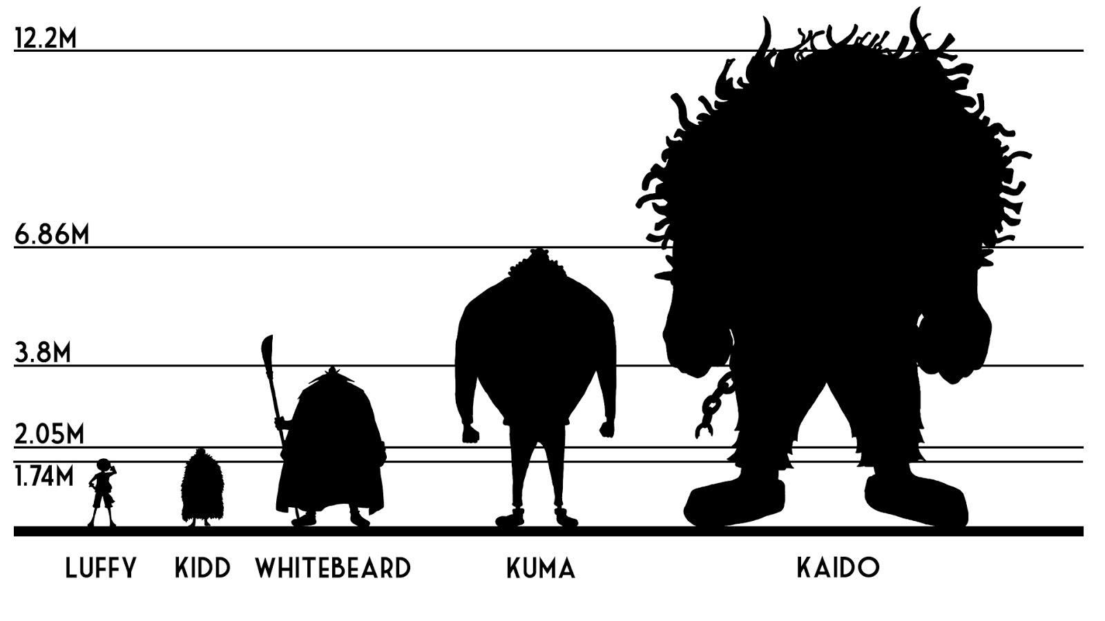 One Piece Theories with Captain Ezric: Theory: Yonko Kaido ...