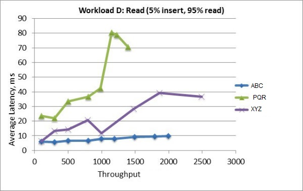 decreasing throughput time Topic lead time vs throughput which gets you to the point of showing how a one piece flow is the most efficient method to reduce lead time.