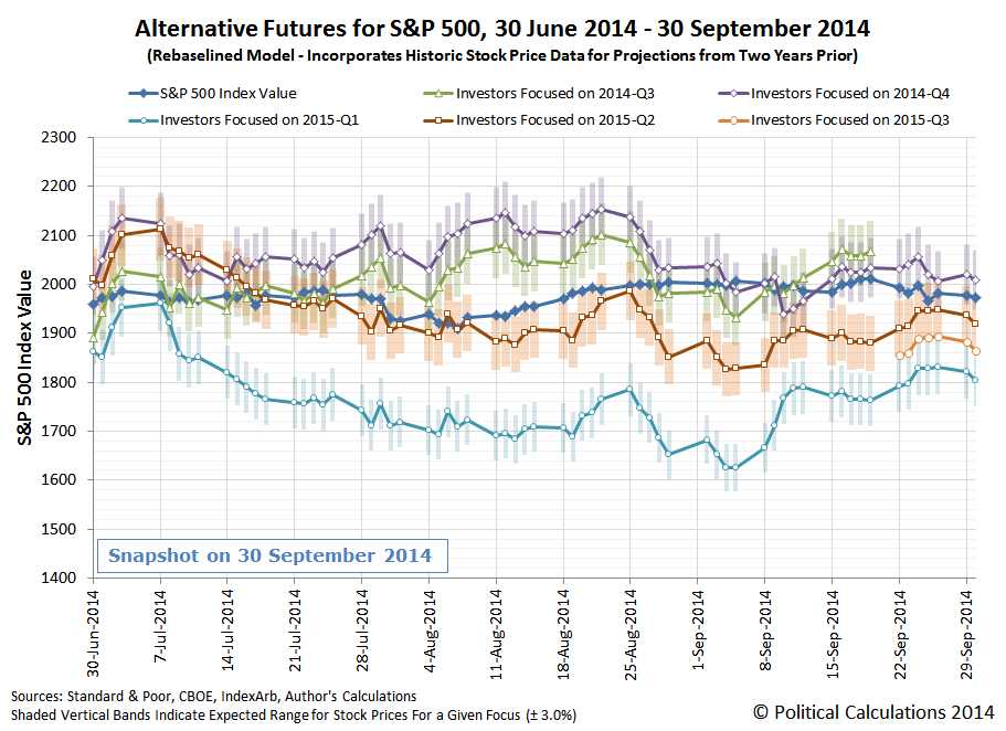 Alternative Futures for S&P 500, 30 June 2014 - 30 September 2014 (Rebaselined Model - Incorporates Historic Stock Price Data for Projections from Two Years Prior)