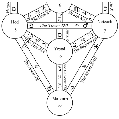 Magical Pathworking: Correspondences on the Tree of Life
