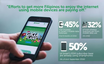 Smart Registered Php12.5 Billion Mobile Data Revenue