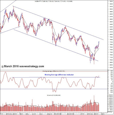NIFTY, TECHNICAL ANALYSIS, ELLIOTT WAVE, MOVING AVERAGE