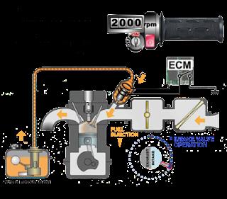 Keunggulan Sistem Motor Injeksi
