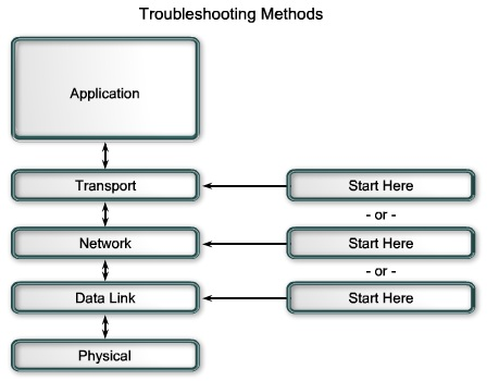 ICTechNotes: Network Troubleshooting