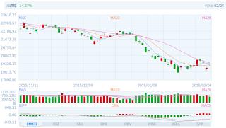 中国株コバンザメ投資 香港ハンセン指数20160204