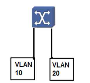 Setting up a layer 3 switch to do IP VLAN Routing