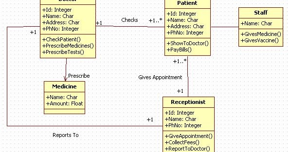 Entity Relationship Diagram Software Axxess Gmos 04 Wiring Unified Modeling Language: Medical Clinic System - Class