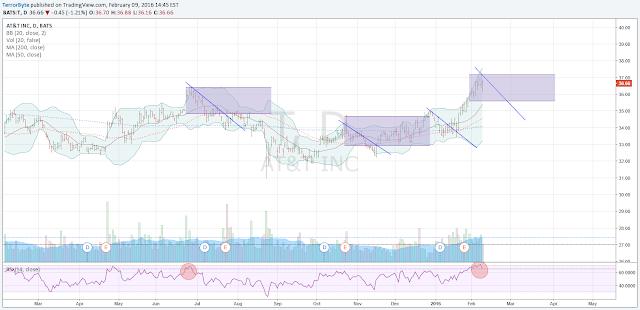 AT&T ($T) Chart