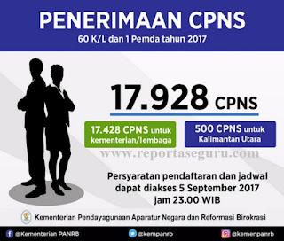 RESMI, Pemerintah Buka Seleksi Penerimaan CPNS Putaran Kedua Tahun ini