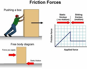 Lesson Plan For Science Grade 7, contact force lesson plan