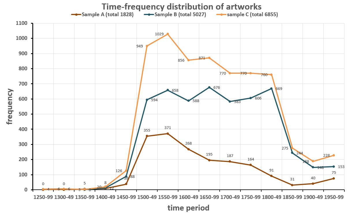Meta Analysis In Digital Art History Iii Artworks And Artists At Oliver 1850 Wiring Diagram Free Download Schematic Time Frequencies Of Three Samples