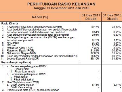 Tugas Tulisan Qw Analisis Laporan Keuangan Bank Btpn Periode 2010 2011