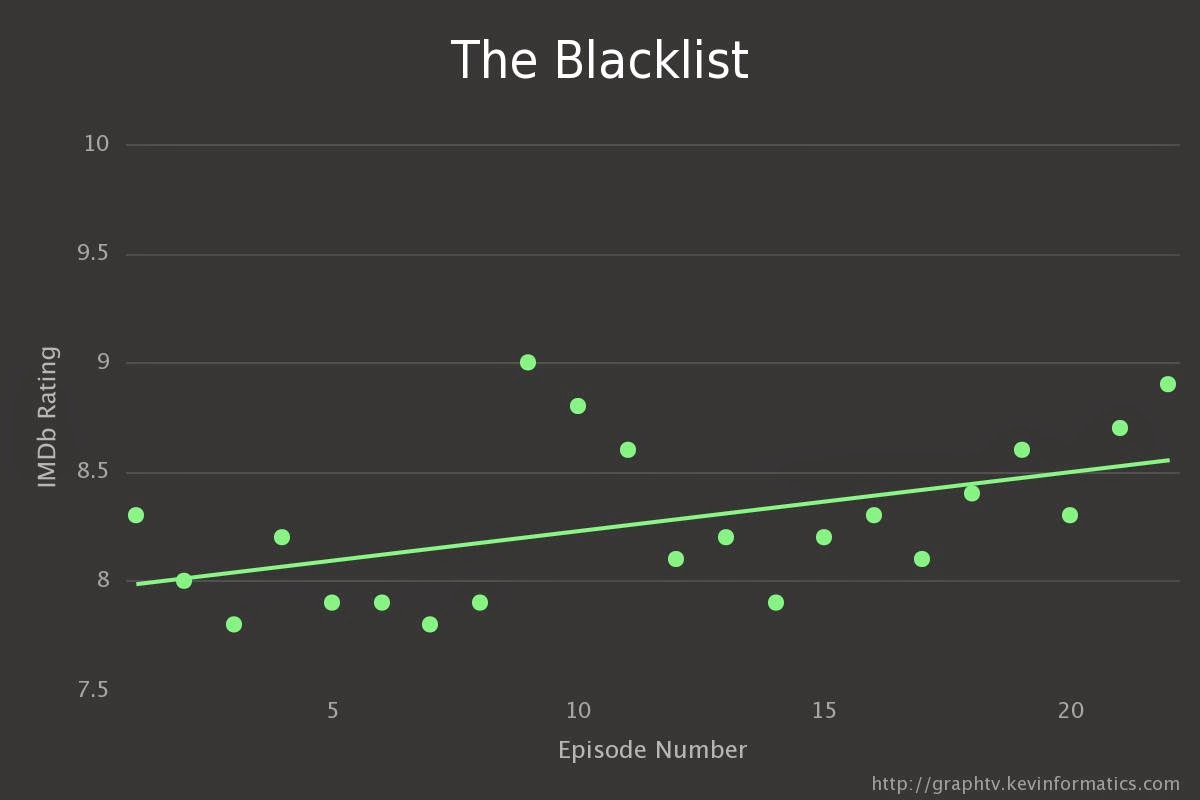 Do Tv Series Get Better Or Worse Over Time Let S Crunch Some Numbers