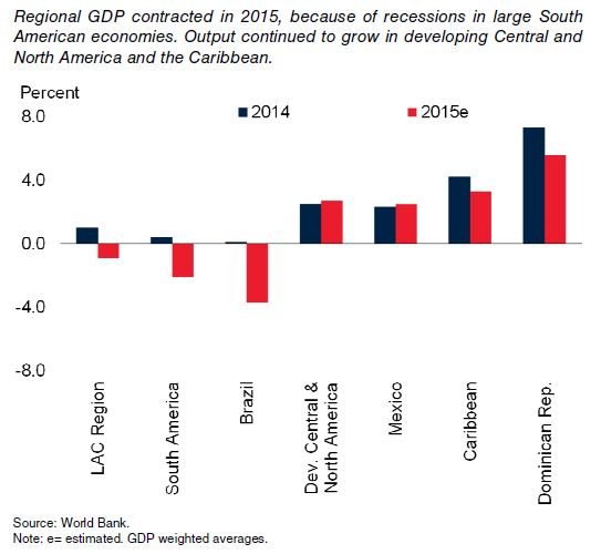 Figure 1: GDP growth, 2014-2015