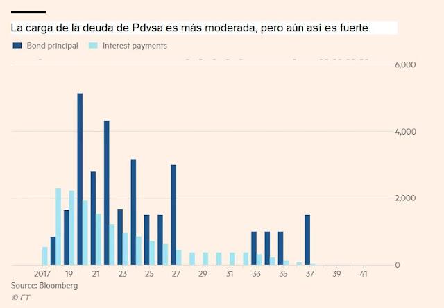 Financial Times: La deuda de Venezuela, más preguntas que respuestas