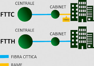 tipi fibra ottica