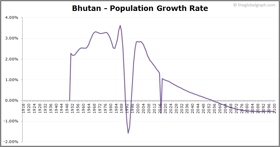 Bhutan  Population Growth Rate