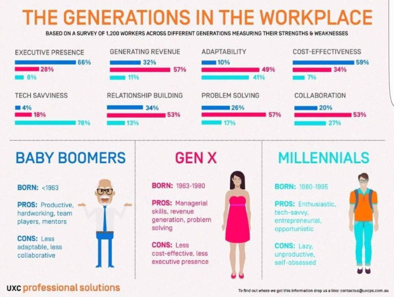 janetalks generational work ethic generational work ethic