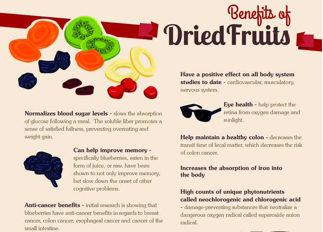 TIPS TO IMPROVE HEALTHY LIFE: The Health benefits of Dried ...