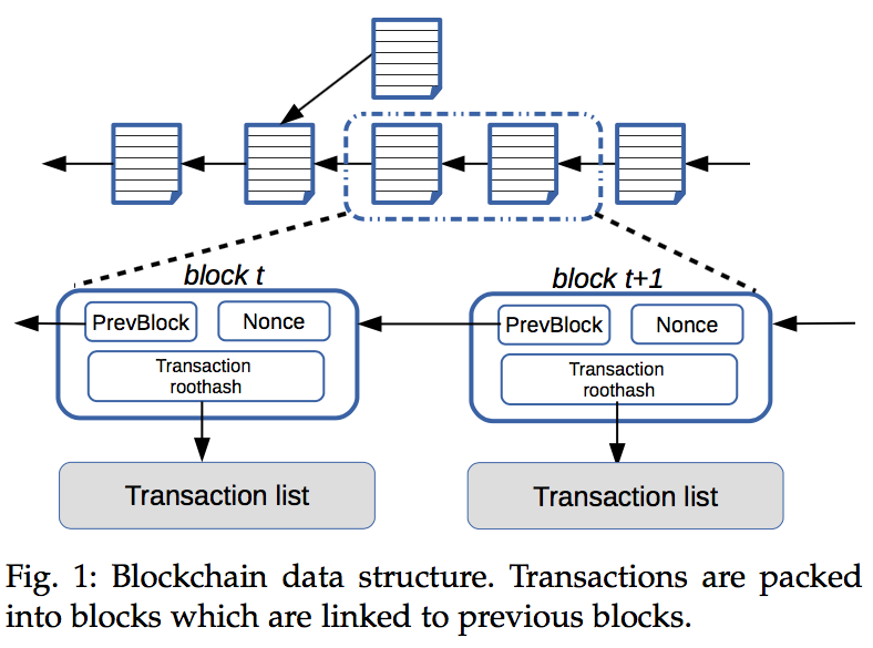 Private Blockchain Since Node Identities Are Known In The Settings Most Blockchains Adopt One Of Protocols From Vast Literature On