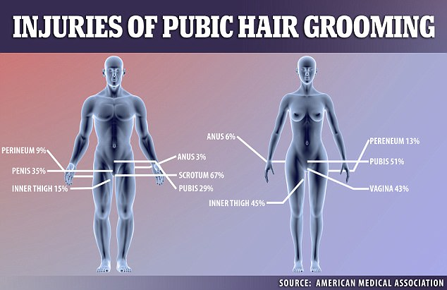 Percentage Of Women With Pubic Hair