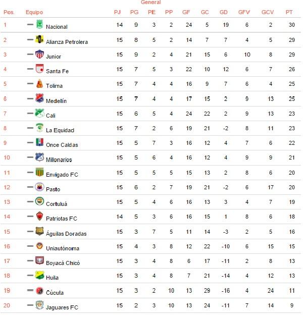 tabla de posiciones futbol colombiano | americajeff