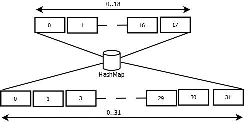 Hash Map Capacity