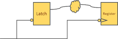Timing path from negative level sensitive latch to negative edge triggered register