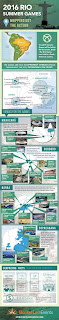 Rio Olympics 2016 Infographic