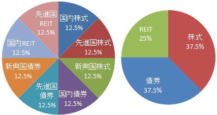 8資産均等型 基本投資割合