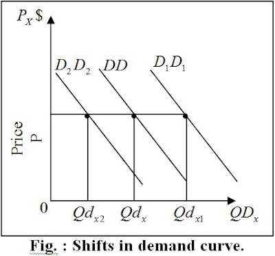 what is shift in demand curve explain with example. Black Bedroom Furniture Sets. Home Design Ideas
