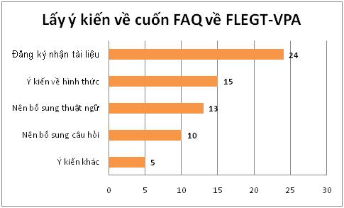 Ý kiến đóng góp hoàn thiện cuốn Hỏi đáp FLEGT-VPA